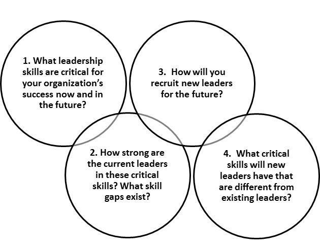 Four Critical Leadership Questions You Must Answer